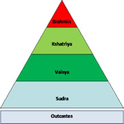 The Anceint Caste System in India Graphic